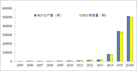 以北汽为例,其主打产品纯电动汽车的单体电池,主要来源于与韩国sk合资